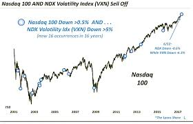 Nasdaq Index Chart History Ndx Archives See It Market