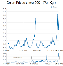 Onion Price Chart India Onion Charts Show We Have Highest Prices In 12 Years