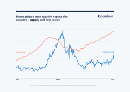 Real Estate Value History Chart Housing Market Trends 2019 The Ultimate Guide Opendoor