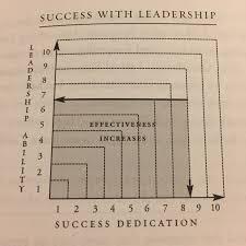 John Maxwell 5 Levels Of Leadership Summary Leadership 101 John C Maxwell