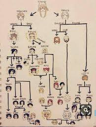 Family Chart Family Chart Naruto Amino