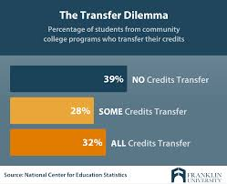 Community College To University Transfer Credit Guide