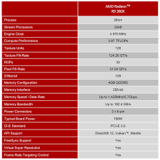 R9 Settings Chart Amd Radeon R9 380x Review The Best Graphics Card For 1080p