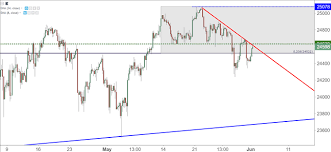 Djia After Hours Chart Dow Tests Trend Line Resistance After Nfp Fueled Gap Nasdaq