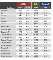 Read About Usps Postage Rate Change January 25 2012 From
