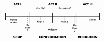 Screenplay Structure Chart Revisiting The 7 Point Story Structure