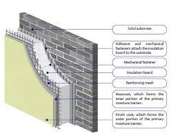 external insulation finishing system