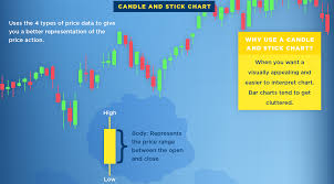 Chart Stock Photo Infographic What Is A Stock Chart