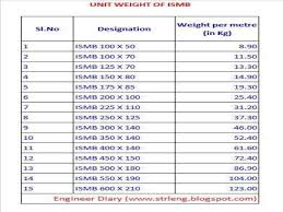Eye Catching Ismc Channel Weight Chart Steel Weight
