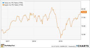 Apple Inc Stock History Chart 3 Reasons Its Time To Get Excited About Apples Stock Once
