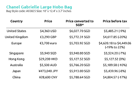 chanel bags prices. chanel gabrielle large hobo bag cheapest - how much does it cost around the world? bags prices