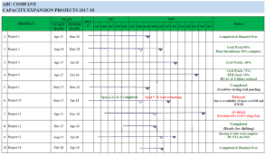 Make Schedule On Excel Make Project Schedule On Excel