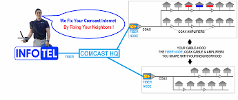 Main Comcast Repair