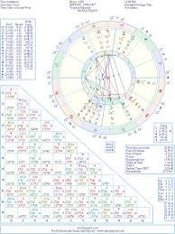 Wes Chart Astrology Hundreds And Thousands Of Famous Celebrity Natal