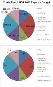 Condo Association Budget Template Best Of Osv Hoa Bud Info