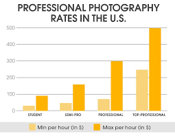 Pricing Chart Examples Best Photography Pricing Formula Price List For