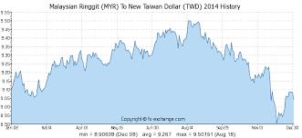 Malaysian Ringgit Myr To New Taiwan Dollar Twd Currency