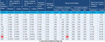 Aluminium Wire Chart Cable Size Calculation For Lt Ht Motors Electrical