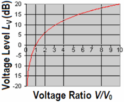 Hz To Watts Conversion Chart Decibels To Voltage Gain And Loss Convert Calculation