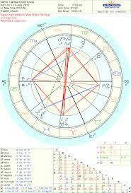 Jon Stewart Natal Chart Configurations In The Natal Chart Zodiac Amino