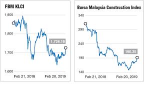 Positive News Flow Woos Equity Bulls Back To Bursa Malaysia
