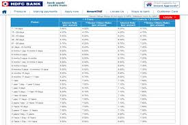 Bank Interest Rates Comparison Chart Latest Fixed Deposits Interest Rates Sbi Post Office Hdfc