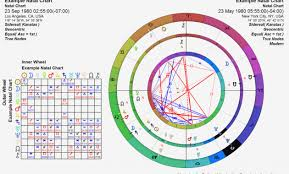 Compare Natal Charts Free 49 Valid Astrology Birthday Chart Compatibility