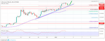 Bitcoin Ethereum Chart Eth Btc Analysis Ethereum Price Rally Could Accelerate Vs