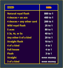 Free Video Poker Strategy Charts Deuces Wild Bonus Poker Strategy How To Play Pay Tables