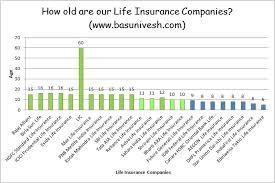 top performing life insurance companies in india raipurnews best term