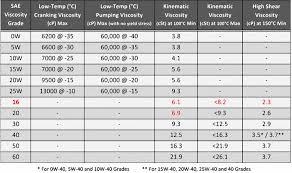 Motor Oil Viscosity Chart Engine Oil Weights Viscosity Fixd Automotive