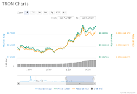 Tron Crypto Chart Tron Defies Crypto Situation To Remain The Top Achiever In A