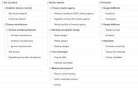 Work Breakdown Structure Vs Gantt Chart Why You Should Create A Work Breakdown Structure For Project