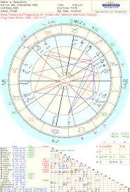 Astrology Love April 2012