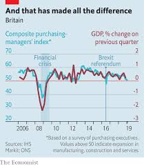 Brexit Has Not Caused Much Economic Damage Until Now The