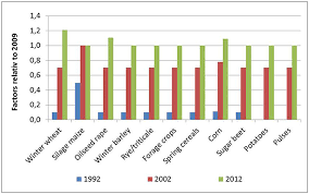 41 Glyphosate Herbicide Mixing Chart Frontiers How Does Changing Pesticide Usage Over Time