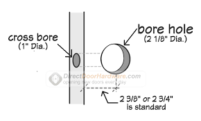 door backset