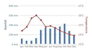 Costa Rica Climate Chart Best Time To Visit Costa Rica What To Expect Month By Month