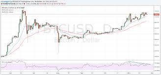 Btc Vs Usd Chart Bitcoin Price Forecast 10 Million Digital Wallets Opened By