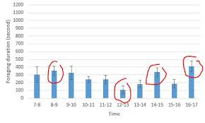 Error Bar Chart Spss Why Does My Anova Result Not Match With Error Bars In My Bar