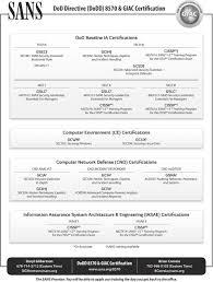 Dod Directive Dodd 8570 Giac Certification Pdf Free