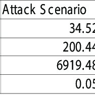 Comparison Chart Of Bot Investigation Attack S Cenario