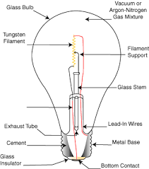 cyberphysics the electric light bulb the electric light bulb