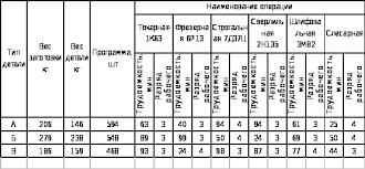 Реферат Расчет технико экономических показателей механического  Расчет технико экономических показателей механического цеха
