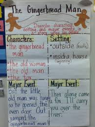 Describe The Characters Setting And Major Events In A Story
