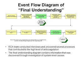Rca Flow Chart Root Cause Analysis And Failure Mode And Effects Analysis