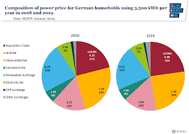 Gas Price Breakdown Chart What German Households Pay For Power Clean Energy Wire