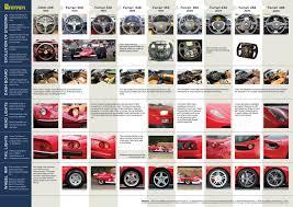 Design Evolution Of Ferrari Sugandh Malhotra