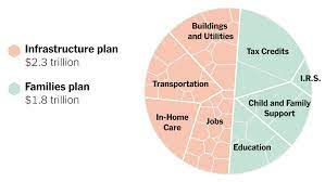 Infrastructure and Families Plan ...