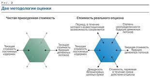 Опцион на сокращение и его параметры
